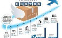 快递业一年用胶带可绕赤道425圈 废弃胶带纸箱何去何从?