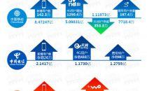 固网宽带用户出现净流失:中国联通拉响红色警报