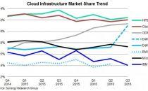 惠普和思科仍保持云基础设施市场领先优势
