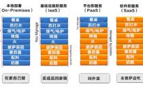 企业用户对云计算的使用情况