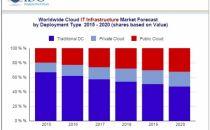 IDC:2017年公有云和私有云将推动云IT基础设施支出增长