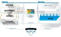 机房精密空调智能直冷优化应用技术