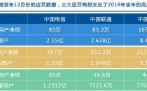 三大运营商发布2016年运营数据:中国移动一骑绝尘