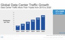 思科云指数报告:2020 年全球 92% 的数据流量将来自云计算