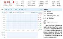 陌陌财报靓丽 股价开盘大涨10.79%