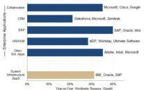 微软在SaaS领域仍然优于Salesforce - 甲骨文和谷歌在其背后充电