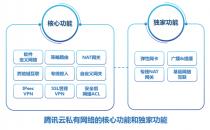 技术突破!腾讯云发布私有网络三大独家功能