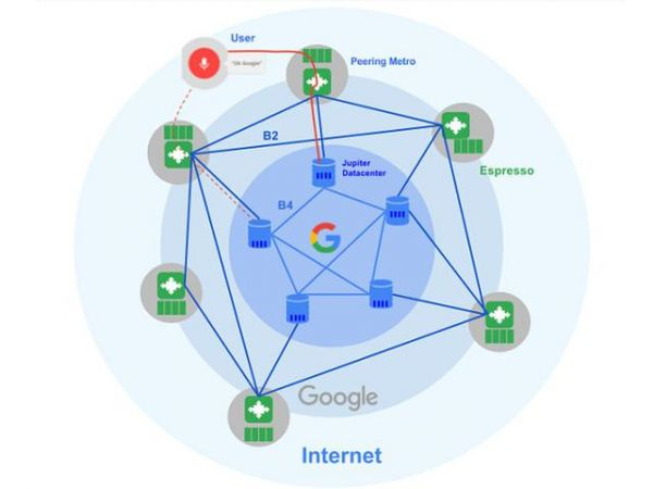 谷歌为数据中心研发SDN新架构Espresso