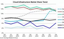 戴尔EMC、思科、HPE在IaaS市场如何拼杀?
