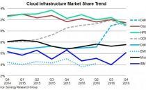 Synergy研究集团表明云计算领域的竞争日趋激烈