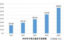 云计算市场潜力巨大 2017年市场规模将超690亿