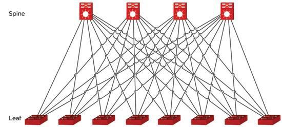 图2:25G Clos网络结构图