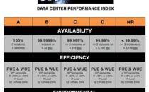 Infrastructure Mason发布数据中心托管评级系统