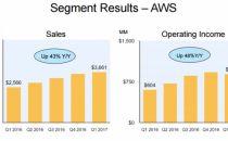AWS/Azure/谷歌云业绩对比:云计算成吸金工具