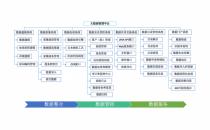 北京供销大数据集团大数据管理平台研发完成走向商用