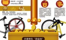 """共享单车""""押金""""将由第三方监管"""