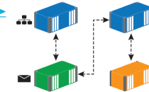 使用 Docker 让传统 .NET 应用程序现代化