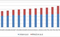 全国增值电信业务市场发展情况报告