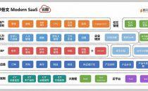 中国企业级SaaS发展的路上,有坑也有远方