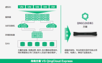 青云推出Express易捷版 帮助企业一步上云
