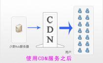 4K时代或并不能影响CDN行业利润的增长