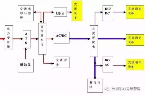 5、变压器基本工作原理 1)变压器是根据电磁感应原理工作的,将变压器的初级线圈施以交变电压E1,则在初级线圈中产生交变电流,此电流在铁芯中产生交变磁通。磁通穿过次级线圈时,在变压器副边感应电压E2.E1/E2=N1/N2=I2/I1.改变原、副边线圈匝数就可以改变E2,达到变压的目的。 2)油浸变压器由铁心、绕组、油箱组成。变压器油有绝缘和散热的作用。 3)变压器外部检查项目:(1)油面高度,封闭接口处有无 漏油现象。(2)检查油温。(外壳温度不应超过55 )。(3)检查有无异常声响。(4)检查绝缘套管