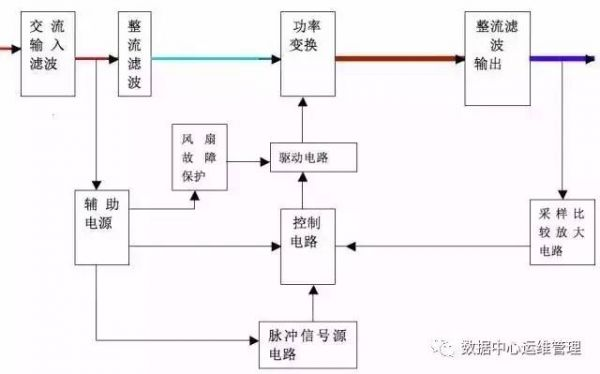 """高频开关整流电源构造框图 8、柴油发电机组基本构造和基本工作原理 1)基本构造由曲轴连杆机构、配气机构和燃油供给系统、润滑系统、冷却系统、启动系统。简称两大机构四大系统。(汽油机还有点火系统)。 2)工作原理:油机与发电机通过一定的装置组成油机发电机组。油机的动力带动发电机组使机械能转换成电能。 3)发电机组的日常维护:检查燃油箱燃油量。 检查机油平面。 检查""""四漏""""现象(漏电、漏气、漏水、漏油)。 检查各仪表。 检查皮带的张紧程度。 检查冷却水箱水位。 应注意检查"""