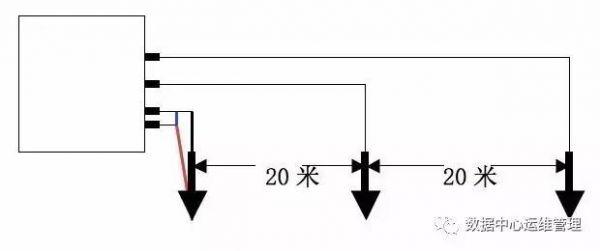 ①兆欧表有三个接线柱:接地柱e,电路柱l,保护柱g.