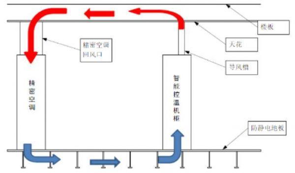 根据以往经验,除主要的设备热负荷之外的其他负荷,如机房照明负荷