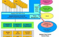 Nutanix牵手Google共同打造数据中心控制平面