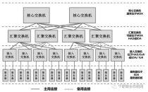 数据中心的网络架构与布线架构