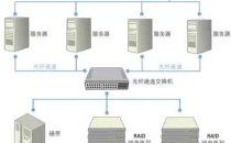 存储网络与存储系统架构分析