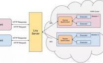 Livy:基于Apache Spark的REST服务
