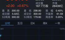 腾讯股价拆股后首次达300港元 今年累计涨幅超55%