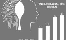 人工智能投资热:应用场景落地尚需加速