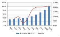 2017年中国大功率UPS 市场需求及市场结构分析预测