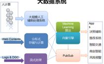 数据架构简史:转换中的范式