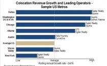 美国数据中心市场再增长