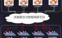 以融合CDN为契机 云端智度发布融合云平台战略