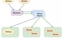 去哪儿私有云构建 基于Mesos/Docker的数据处理平台