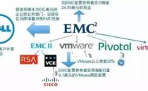 EMC当年吊炸天,为啥要卖给戴尔?史上最透彻的分析