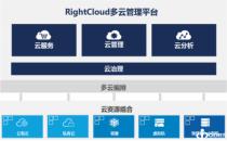 云计算即将进入成熟期,混合云管理需求正在爆发