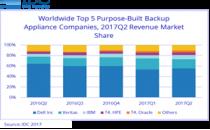 IDC公司:2017Q2全球专用备份设备(PBBA)市场规模持续下降
