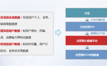 """华为""""1+N""""运营商大数据解决方案发布,携手伙伴共创数据价值"""