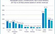 公有云规模大涨34.1%,华为、浪潮进全球云基础设施五强