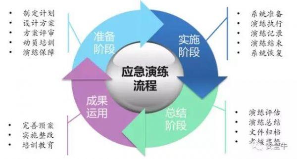 本报告描述了网络安全应急管理过程,应急预案体系建立和应急演练实施