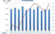 图解IBM第三季度财报:营收连续第22个季度下滑
