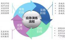 网络安全应急管理体系现状与建议