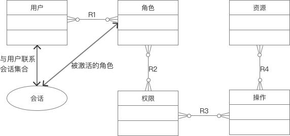 SaaS系统用户权限设计3