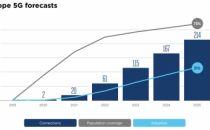 2025年,5G占欧洲移动连接三分之一